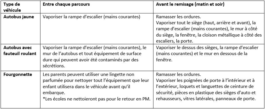 Tableau-résumé des mesures sanitaires applicables par les transporteurs scolaires